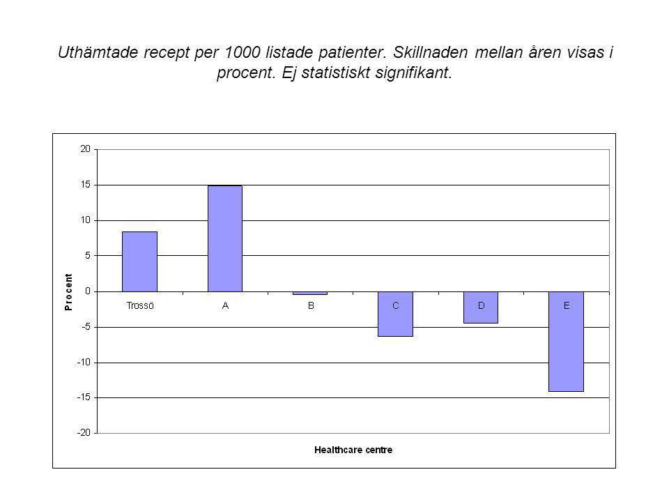 Uthämtade recept per 1000 listade patienter. Skillnaden mellan åren visas i procent. Ej statistiskt signifikant.