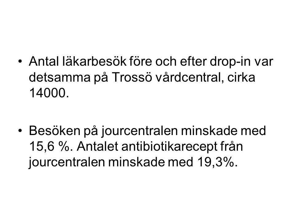 Antal läkarbesök före och efter drop-in var detsamma på Trossö vårdcentral, cirka 14000. Besöken på jourcentralen minskade med 15,6 %. Antalet antibio