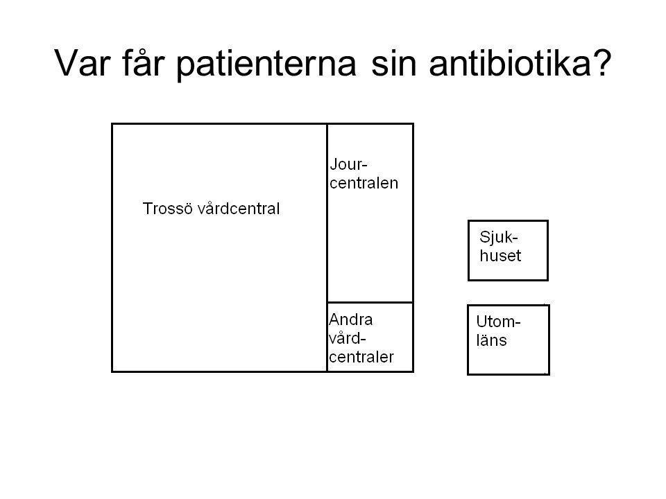 Var får patienterna sin antibiotika?