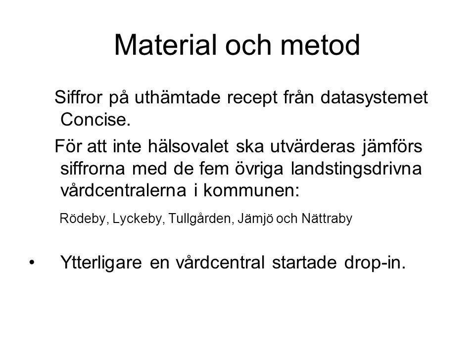 Material och metod Siffror på uthämtade recept från datasystemet Concise. För att inte hälsovalet ska utvärderas jämförs siffrorna med de fem övriga l