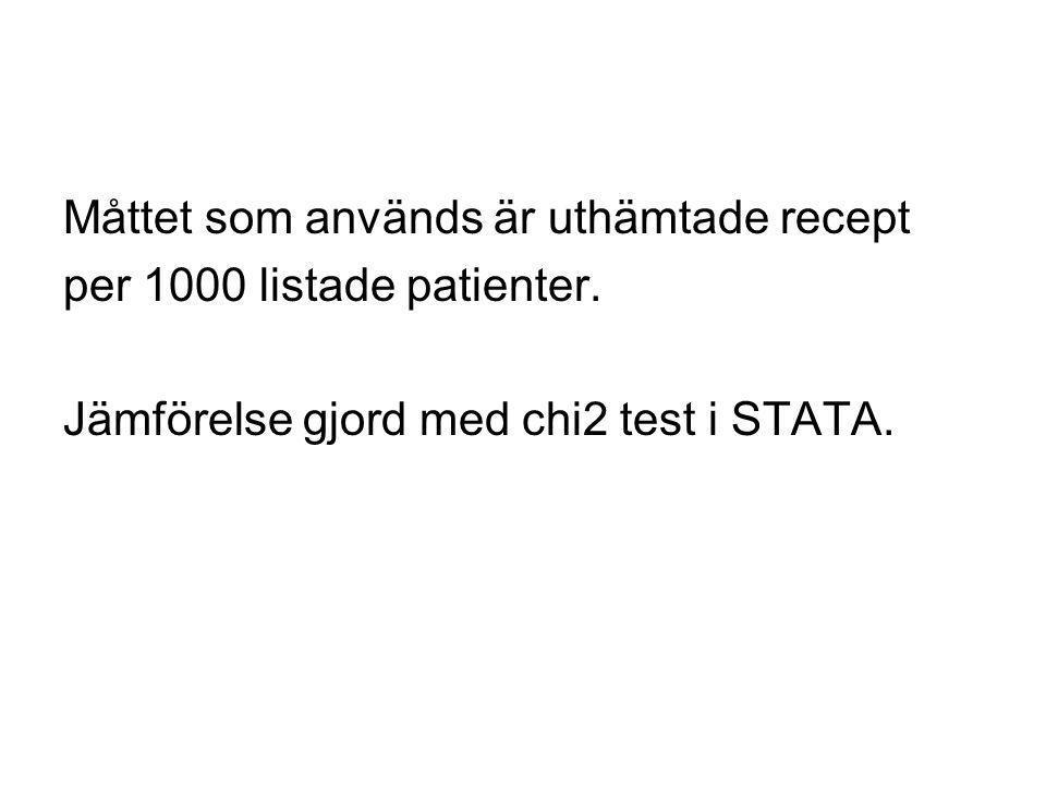 Måttet som används är uthämtade recept per 1000 listade patienter. Jämförelse gjord med chi2 test i STATA.