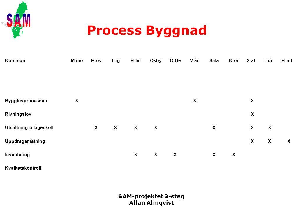 SAM-projektet 3-steg Allan Almqvist Process Byggnad KommunM-möB-övT-rgH-lmOsbyÖ GeV-åsSalaK-örS-alT-råH-nd BygglovprocessenXXX RivningslovX Utsättning