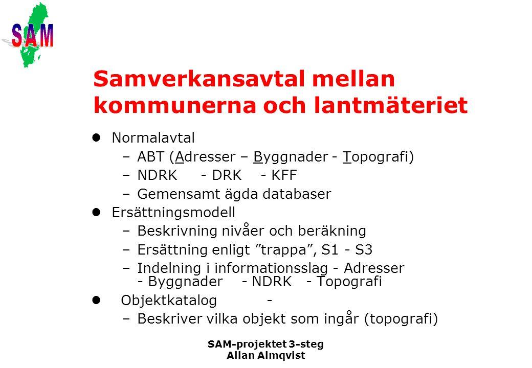SAM-projektet 3-steg Allan Almqvist Samverkansavtal mellan kommunerna och lantmäteriet Normalavtal –ABT (Adresser – Byggnader - Topografi) –NDRK - DRK