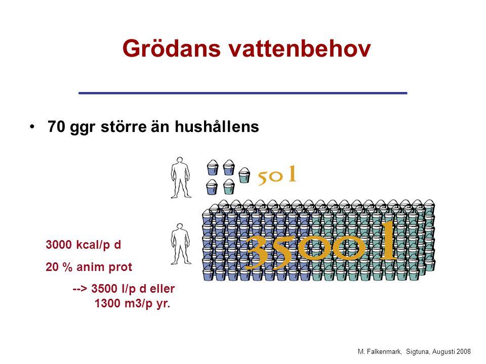 M. Falkenmark, Sigtuna, Augusti 2008 Grödans vattenbehov ______________________ 70 ggr större än hushållens 3000 kcal/p d 20 % anim prot --> 3500 l/p