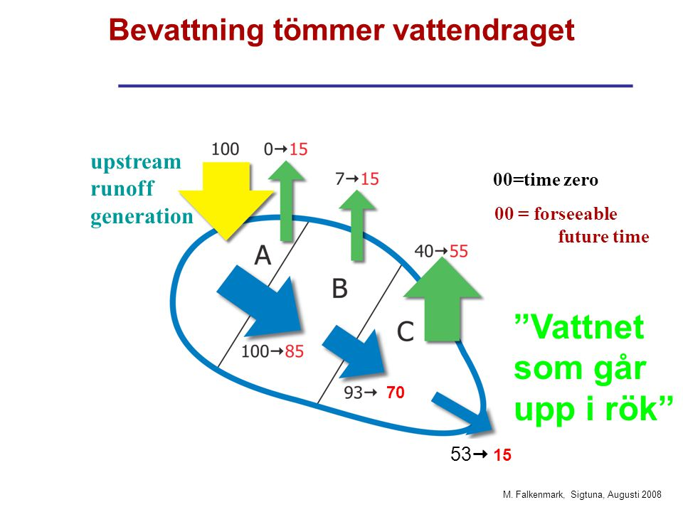 M. Falkenmark, Sigtuna, Augusti 2008 Bevattning tömmer vattendraget ___________________________ 00=time zero 00 = forseeable future time upstream runo