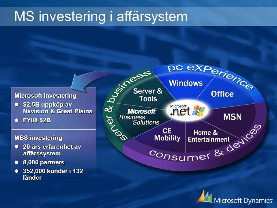 MS investering i affärsystem Microsoft Investering $2.5B uppköp av Navision & Great Plains $2.5B uppköp av Navision & Great Plains FY06 $2B FY06 $2B M