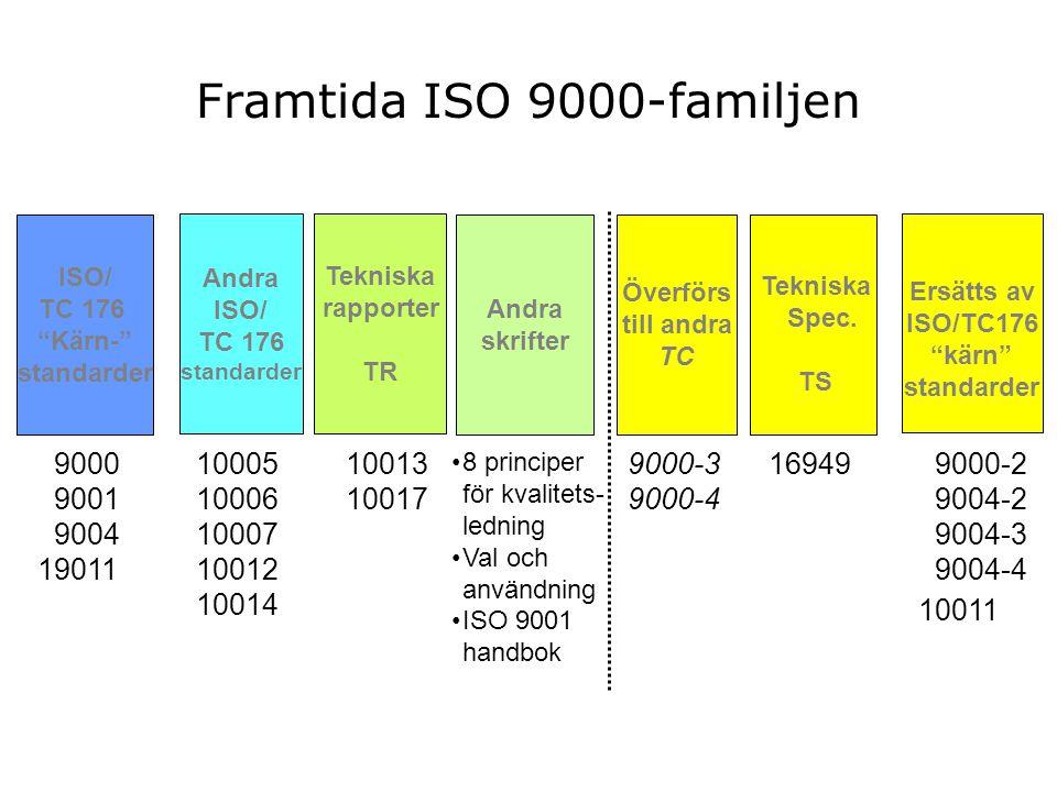 Andra ISO/ TC 176 standarder Tekniska rapporter TR 10013 10017 16949 ISO/ TC 176 Kärn- standarder Andra skrifter 9000 9001 9004 19011 10005 10006 10007 10012 10014 Överförs till andra TC 9000-3 9000-4 8 principer för kvalitets- ledning Val och användning ISO 9001 handbok Tekniska Spec.