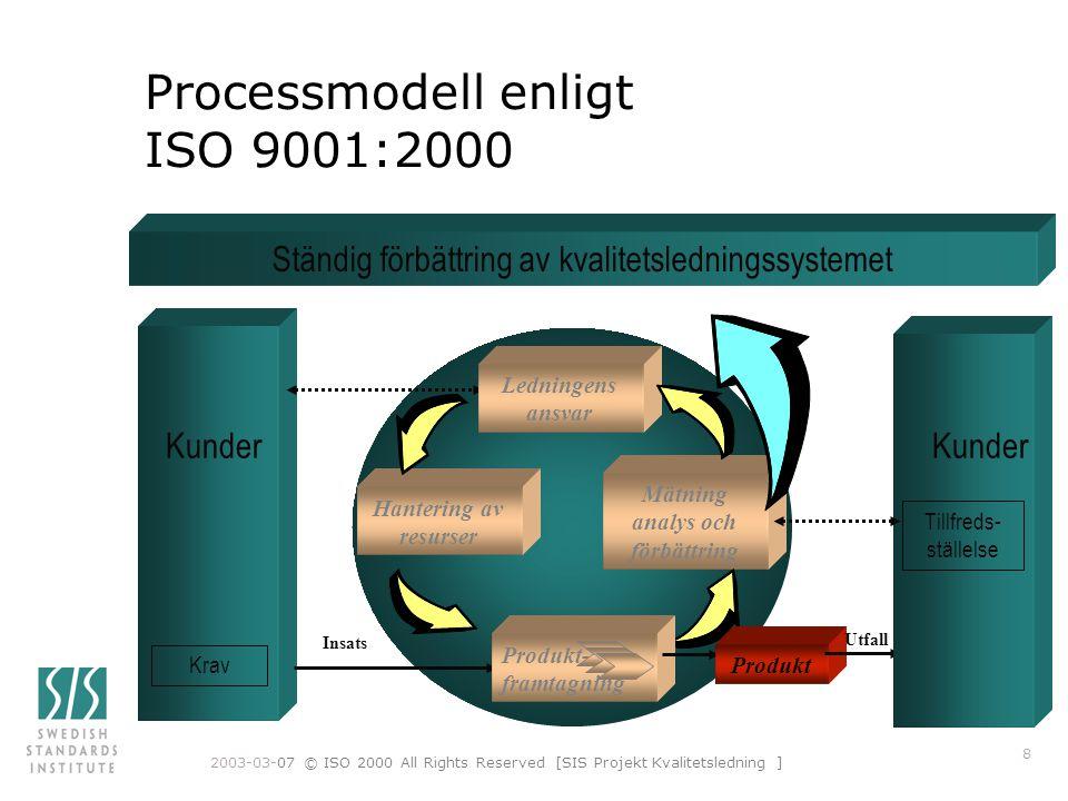 2003-03-07 © ISO 2000 All Rights Reserved [SIS Projekt Kvalitetsledning ] 8 Processmodell enligt ISO 9001:2000 Kunder Mätning analys och förbättring Hantering av resurser Krav Insats Ständig förbättring av kvalitetsledningssystemet Produkt- framtagning Produkt Kunder Tillfreds- ställelse Ledningens ansvar Utfall