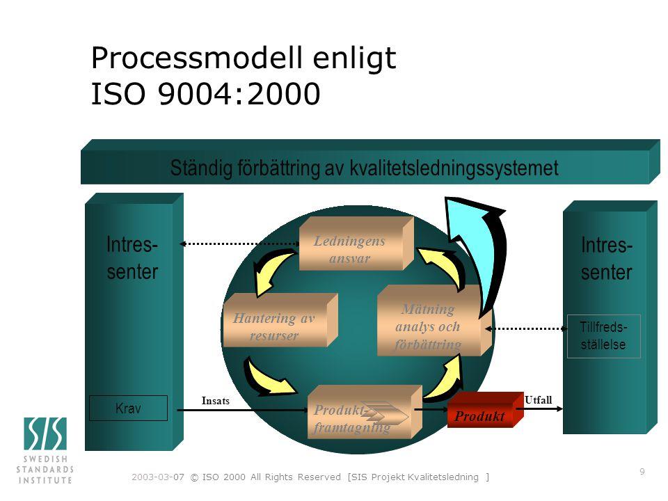 2003-03-07 © ISO 2000 All Rights Reserved [SIS Projekt Kvalitetsledning ] 9 Processmodell enligt ISO 9004:2000 Intres- senter Mätning analys och förbättring Hantering av resurser Krav Insats Ständig förbättring av kvalitetsledningssystemet Produkt- framtagning Produkt Intres- senter Tillfreds- ställelse Ledningens ansvar Utfall