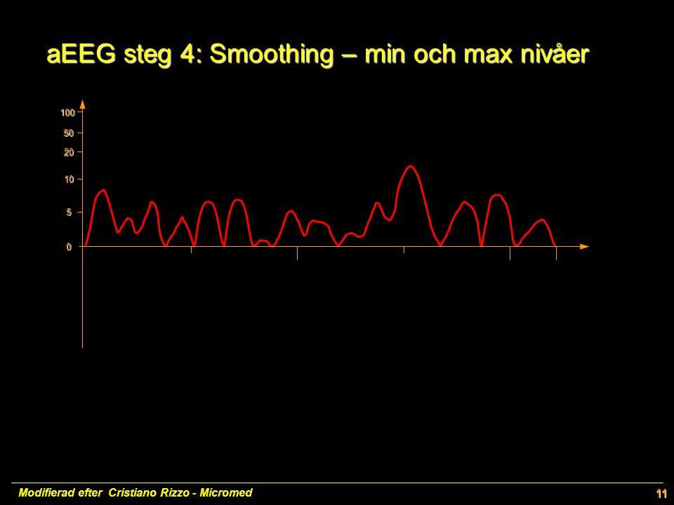 aEEG steg 4: Smoothing – min och max nivåer aEEG steg 4: Smoothing – min och max nivåer 100 50 20 10 5 0 Modifierad efter Cristiano Rizzo - Micromed11