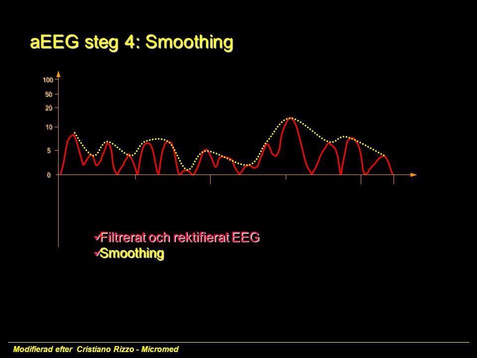 Filtrerat och rektifierat EEG Filtrerat och rektifierat EEG Smoothing Smoothing 100 50 20 10 5 0 Modifierad efter Cristiano Rizzo - Micromed aEEG steg