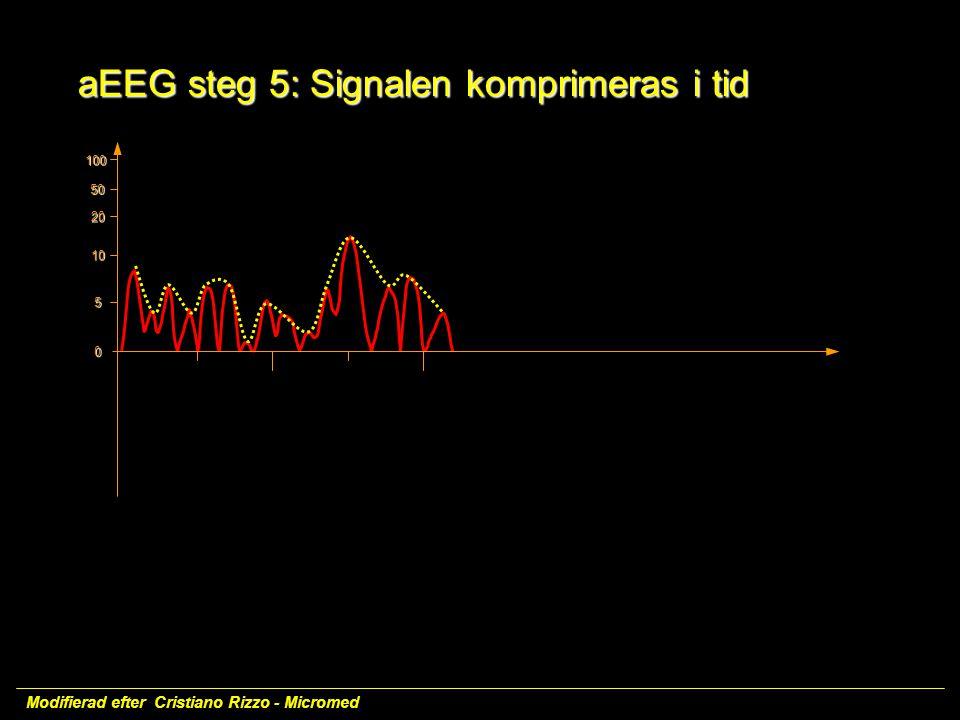 100 50 20 10 5 0 Modifierad efter Cristiano Rizzo - Micromed aEEG steg 5: Signalen komprimeras i tid