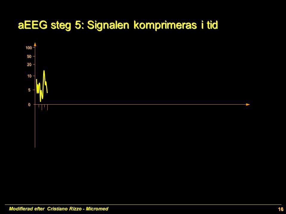 100 50 20 10 5 0 Modifierad efter Cristiano Rizzo - Micromed16 aEEG steg 5: Signalen komprimeras i tid