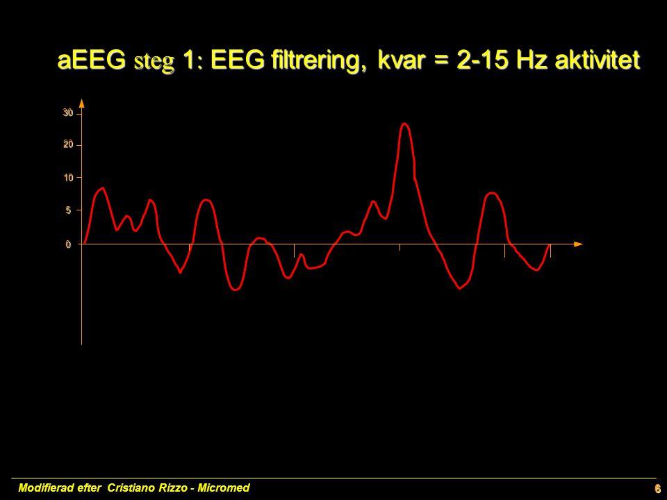 20 10 5 0 30 6 aEEG steg 1 : EEGfiltrering, kvar = 2-15 Hz aktivitet aEEG steg 1 : EEG filtrering, kvar = 2-15 Hz aktivitet