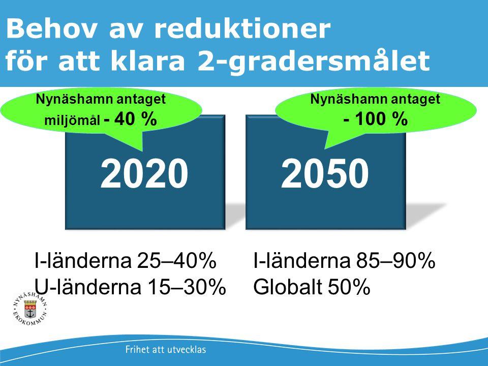 Jonas Qvarfordt - Miljöstrateg Framtida havsnivåer i Stockholms län 3 20202050 I-länderna 25–40% U-länderna 15–30% I-länderna 85–90% Globalt 50% Behov
