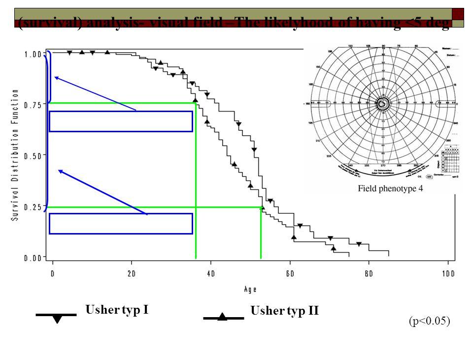 Usher typ I   Usher typ II (survival) analysis- visual field –The likelyhood of having <5 deg => 25% ≈ 38 årsålder risk ≈ 55 årsålder => 75% risk (p