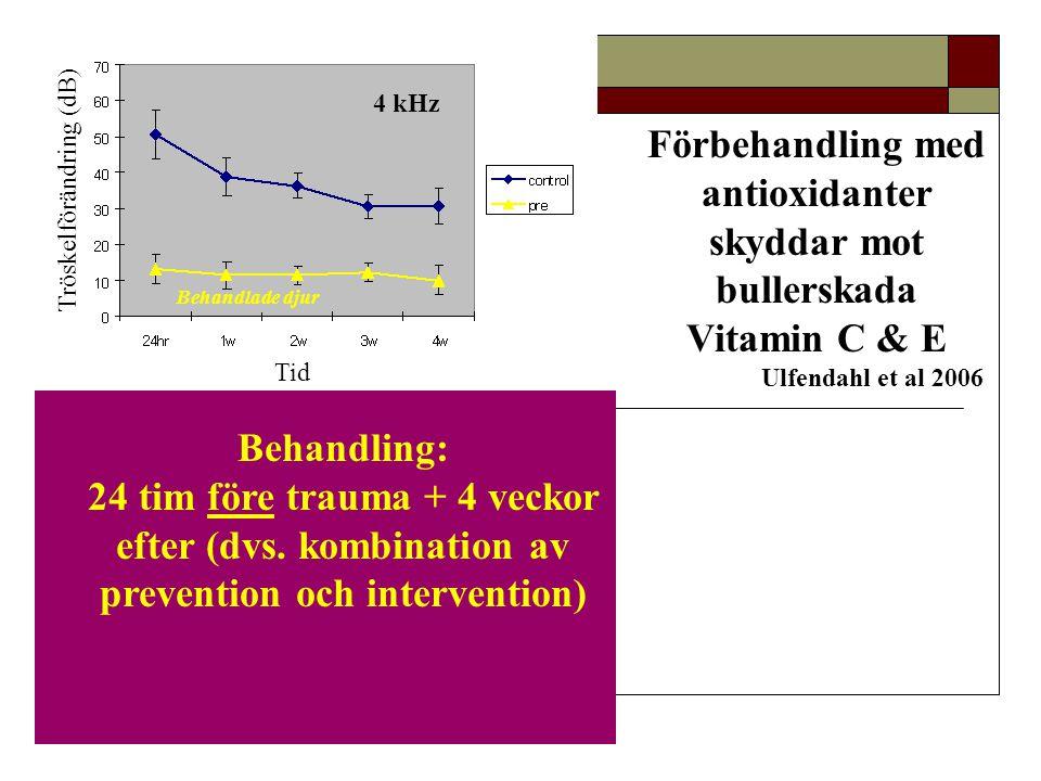 4 kHz 20 kHz Tid Tröskelförändring (dB) Förbehandling med antioxidanter skyddar mot bullerskada Vitamin C & E Ulfendahl et al 2006 Behandling: 24 tim
