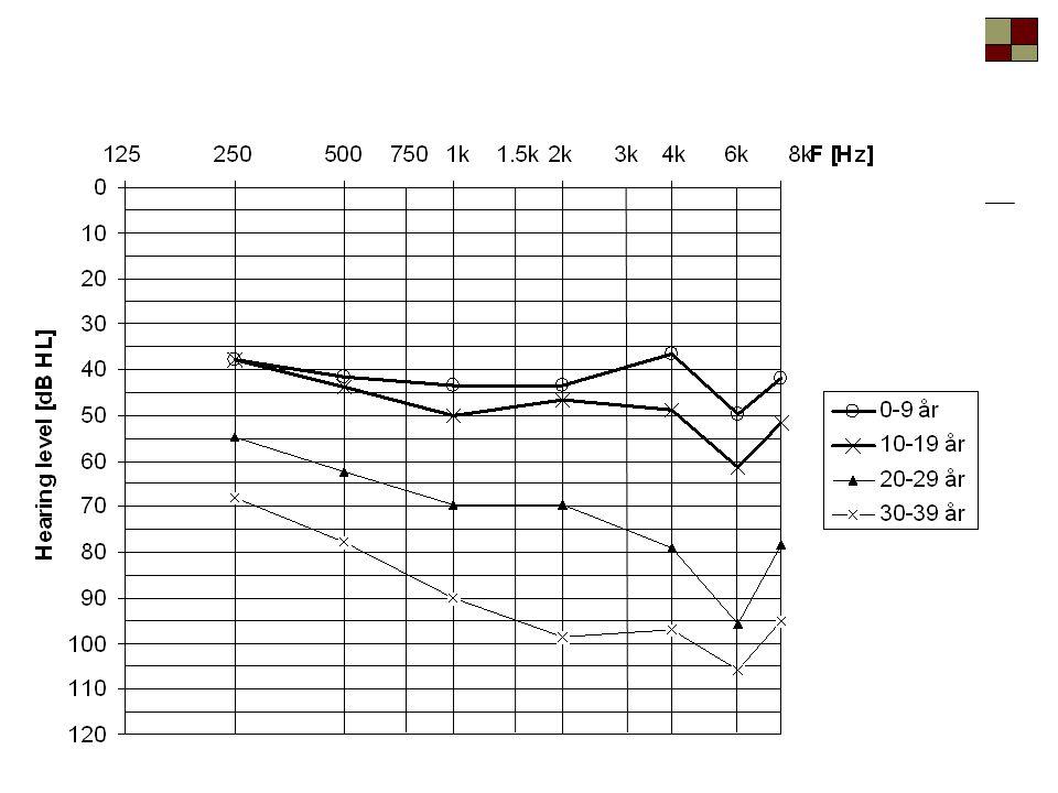 Alström syndrome 0 år10 år20 år30 år40 år Symtom Ögon Öron Balans Hjärta Blodfetter Diabetes Njurar Lever Tänder Övervikt Bukspottkörtel