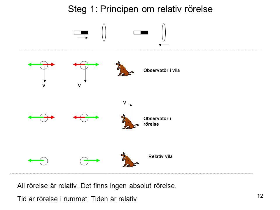 Steg 1: Principen om relativ rörelse VV Observatör i vila Observatör i rörelse V Relativ vila All rörelse är relativ. Det finns ingen absolut rörelse.