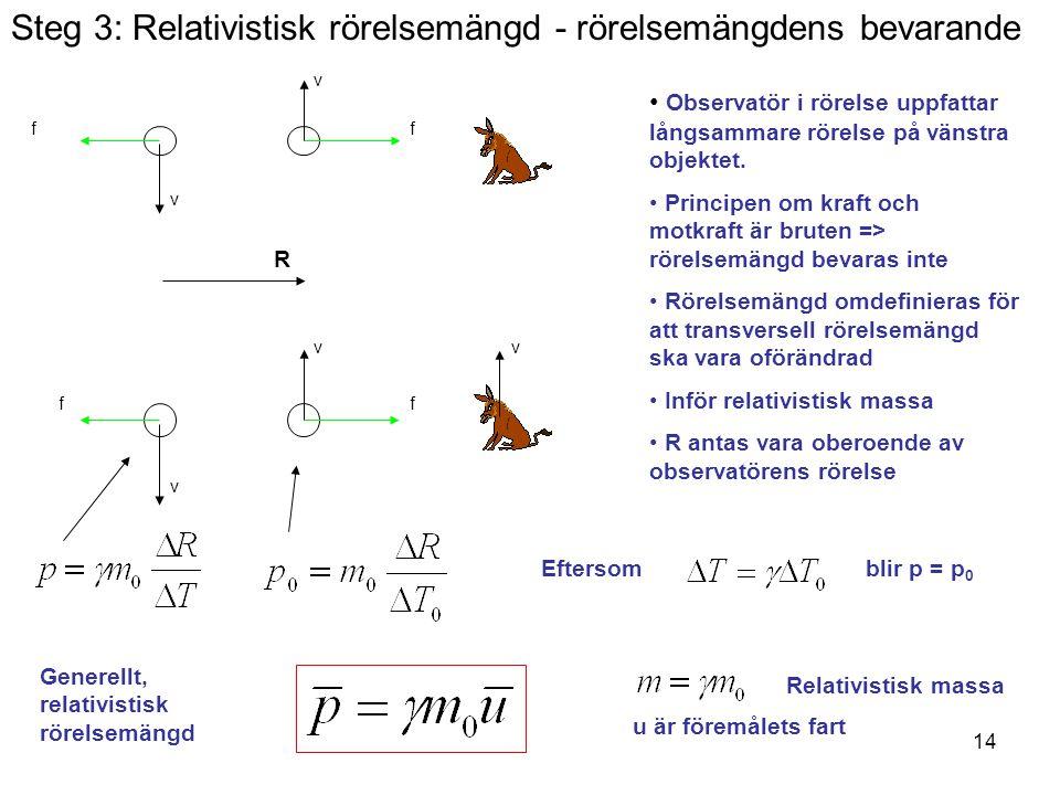 14 Steg 3: Relativistisk rörelsemängd - rörelsemängdens bevarande Observatör i rörelse uppfattar långsammare rörelse på vänstra objektet. Principen om