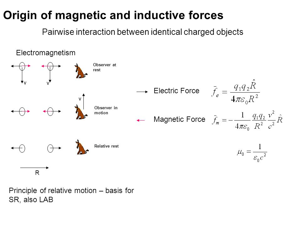 V V Observer at rest Observer in motion V Relative rest Pairwise interaction between identical charged objects Electromagnetism Origin of magnetic and inductive forces Electric Force Magnetic Force R Principle of relative motion – basis for SR, also LAB