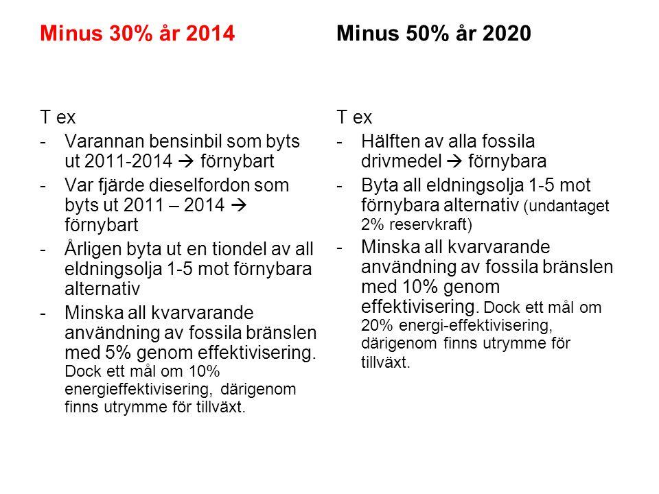 Minus 30% år 2014 T ex -Varannan bensinbil som byts ut 2011-2014  förnybart -Var fjärde dieselfordon som byts ut 2011 – 2014  förnybart -Årligen byt