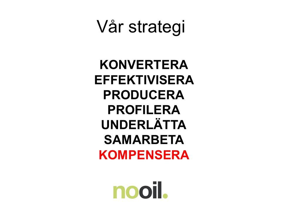 Vår strategi KONVERTERA EFFEKTIVISERA PRODUCERA PROFILERA UNDERLÄTTA SAMARBETA KOMPENSERA