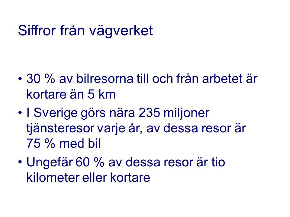 Siffror från vägverket 30 % av bilresorna till och från arbetet är kortare än 5 km I Sverige görs nära 235 miljoner tjänsteresor varje år, av dessa resor är 75 % med bil Ungefär 60 % av dessa resor är tio kilometer eller kortare