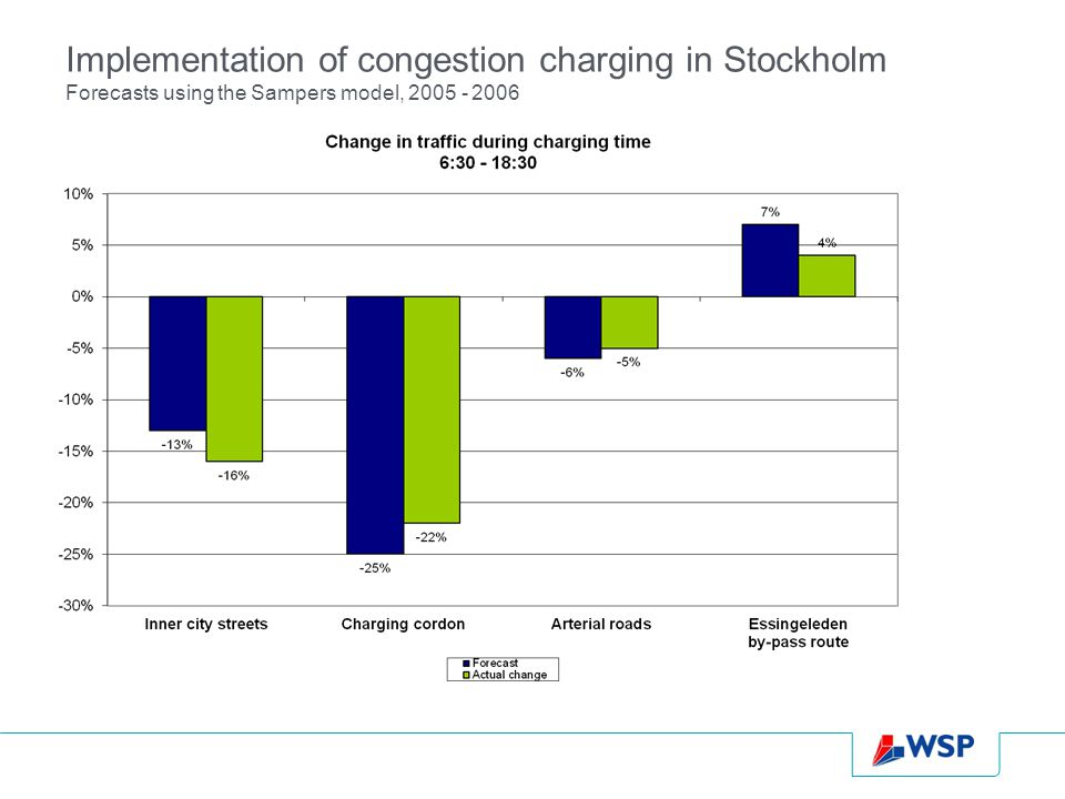 Congestion charging – traffic on the by-pass route [current study]
