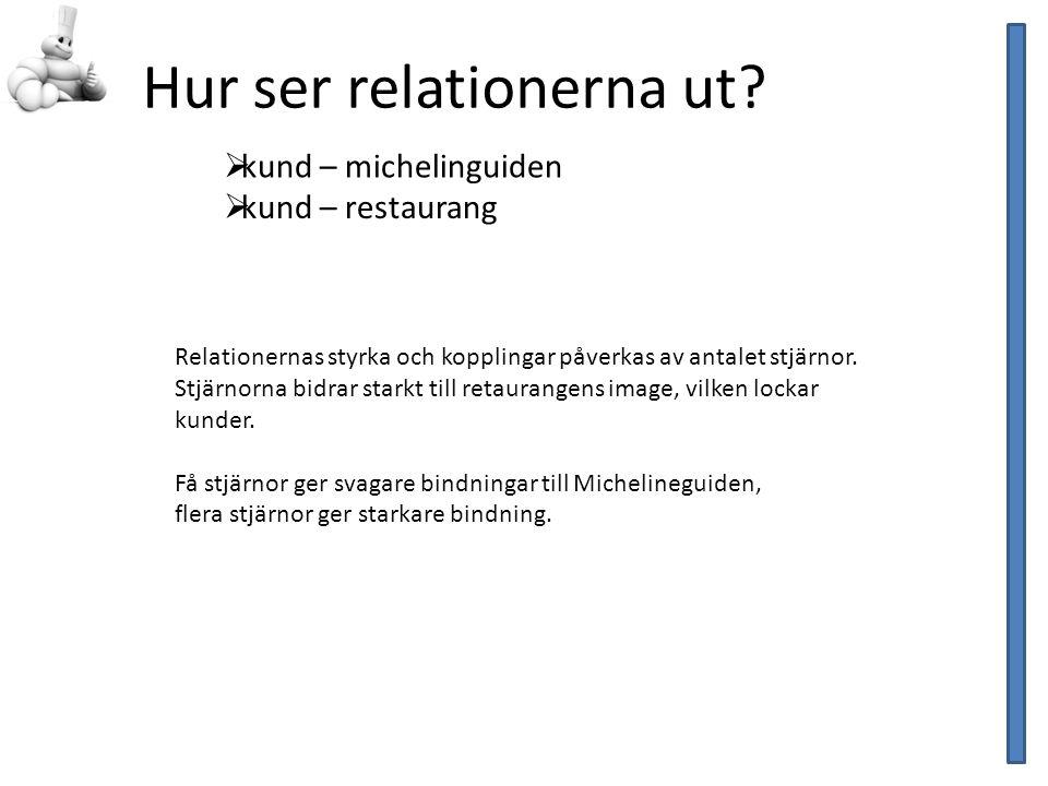 Analys Adler 1969; the more you know the more you enjoy relation Guide Michellin Kunder Besök Lyckat – god word of mouth Misslyckat – försiktig spridning av missnöje En god relation ger större utrymme för fel !