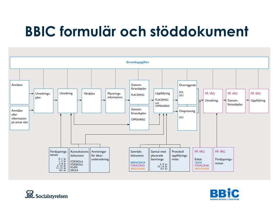Att visa fotnot, datum, sidnummer Klicka på fliken Infoga och klicka på ikonen sidhuvud/sidfot Klistra in text: Klistra in texten, klicka på ikonen (Ctrl), välj Behåll endast text Mötesstrukturen med koppling till formulär Utredning Planeringsmöte Genomförandeplan Placeringsmöte Placeringsinformation Planeringsmöte Genomförandeplan Uppföljningsmöte Uppföljning Genomförandeplan Uppföljningsmöte Uppföljning Genomförandeplan PLACERING I SAMHÄLLSVÅRD INSATSER I ÖPPENVÅRD Vårdplan