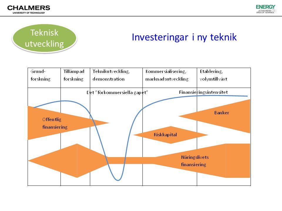 Investeringar i ny teknik Teknisk utveckling