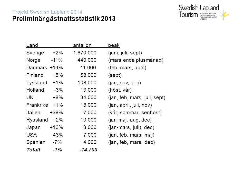 Projekt Swedish Lapland 2014 Preliminär gästnattsstatistik 2013 Landantal gnpeak Sverige +2%1.670.000(juni, juli, sept) Norge -11% 440.000(mars enda plusmånad) Danmark+14% 11.000(feb, mars, april) Finland +5% 58.000(sept) Tyskland +1% 108.000(jan, nov, dec) Holland -3% 13.000(höst, vår) UK +8% 34.000(jan, feb, mars, juli, sept) Frankrike +1% 18.000(jan, april, juli, nov) Italien+38% 7.000(vår, sommar, senhöst) Ryssland -2% 10.000(jan-maj, aug, dec) Japan+16% 8.000(jan-mars, juli), dec) USA -43% 7.000(jan, feb, mars, maj) Spanien -7% 4.000(jan, feb, mars, dec) Totalt -1% -14.700