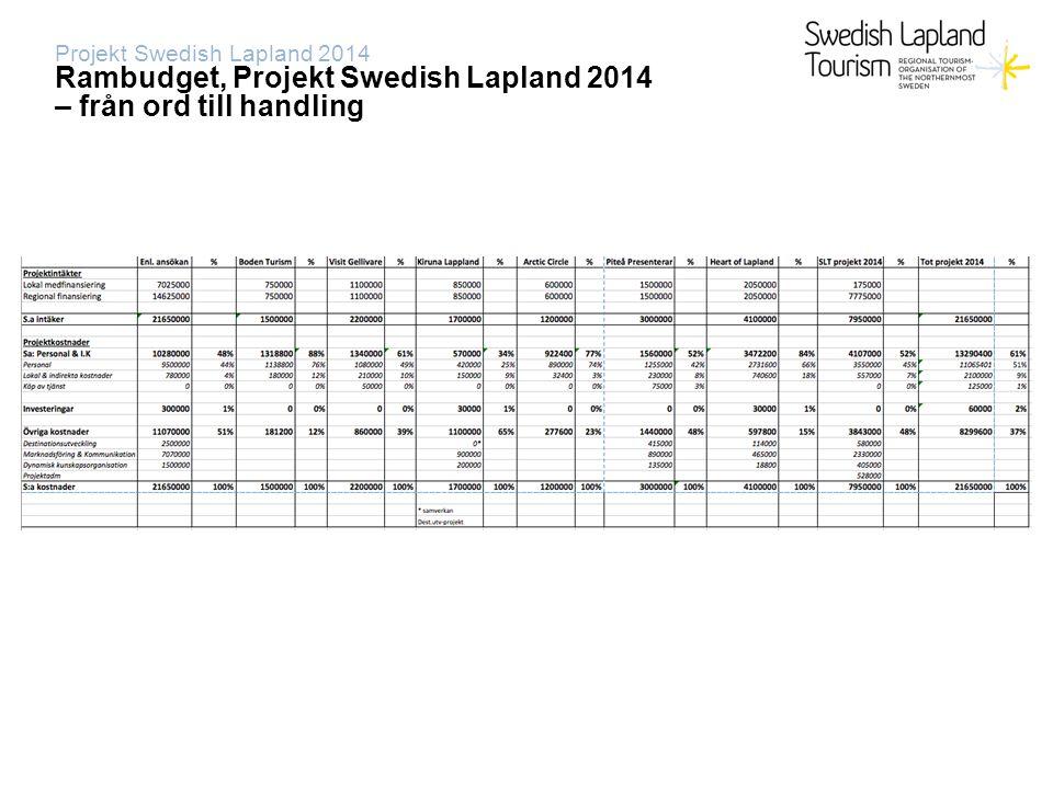 Projekt Swedish Lapland 2014 Fördelning budget Destinationsutveckling