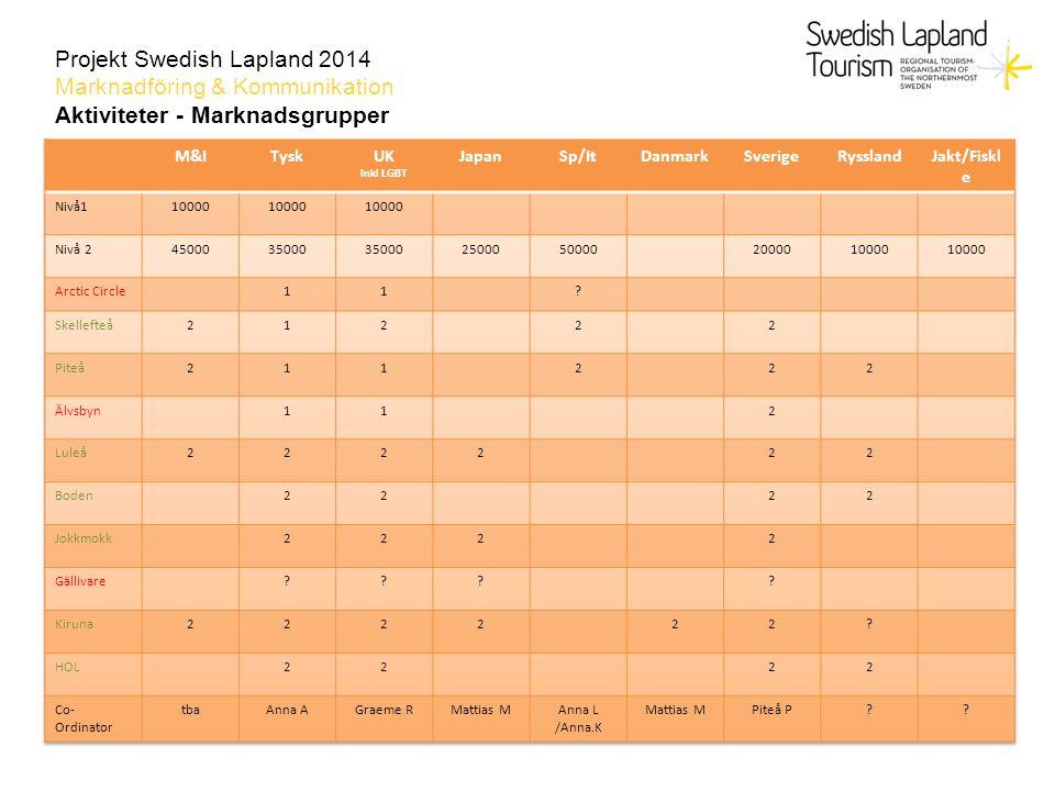 Projekt Swedish Lapland 2014 Marknadföring & Kommunikation Aktiviteter - Marknadsgrupper
