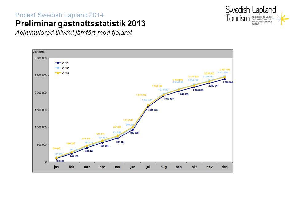 Projekt Swedish Lapland 2014 Preliminär gästnattsstatistik 2013 Helår 2013, förändring gästnätter antal