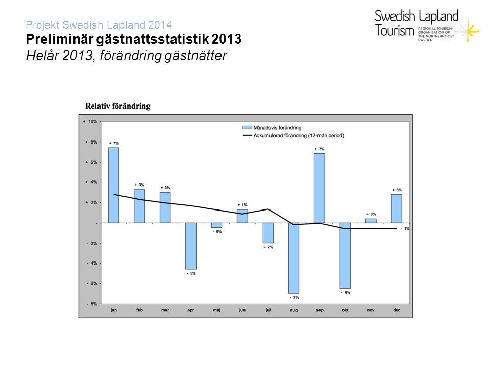 Projekt Swedish Lapland 2014 Preliminär gästnattsstatistik 2013 Destination-/+totaltsvenskainternationella Kiruna 0%465.000316.000149.00032% Gällivare +11%115.00095.00020.00017% Ajaur/Aplog -2%227.000129.00098.00043% Luleå -7%360.000257.000103.00028% Piteå +2%420.000312.000108.00026% Jokkmokk +6%105.00075.00030.00028% Boden +1%148.00075.00073.00049%(NO 63.000) HoL -10%207.000132.00075.00036% Skellefteå +6%362.000247.000115.00032% Älvsbyn -7%48.00034.00014.00029% Totalt -1%