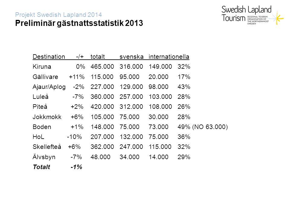 Projekt Swedish Lapland 2014 Dynamisk kunskapsorganisation Aktivitet – Mediaträning Intresse.