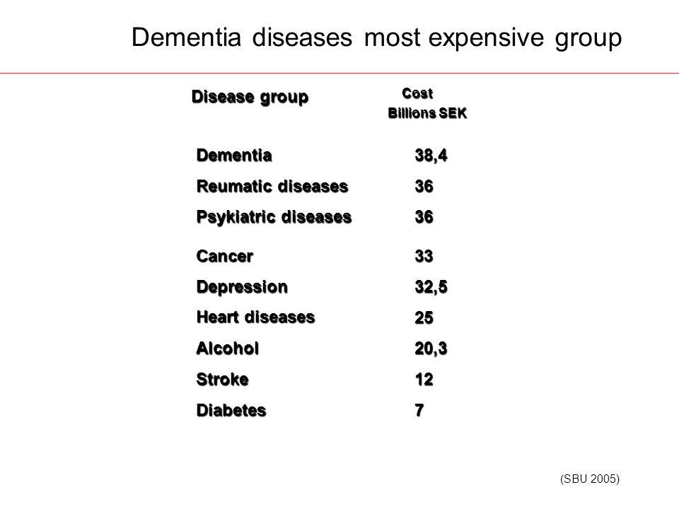 38,4Dementia 36 Reumatic diseases 36 Psykiatric diseases 33Cancer 32,5Depression 25 Heart diseases 20,3Alcohol 12Stroke 7Diabetes Cost Cost Billions SEK Disease group Disease group Dementia diseases most expensive group (SBU 2005)