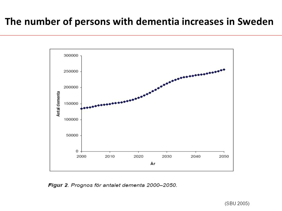 2011: 85 000 In Denmark dementia prevalece will increase by 50% at around year 2030