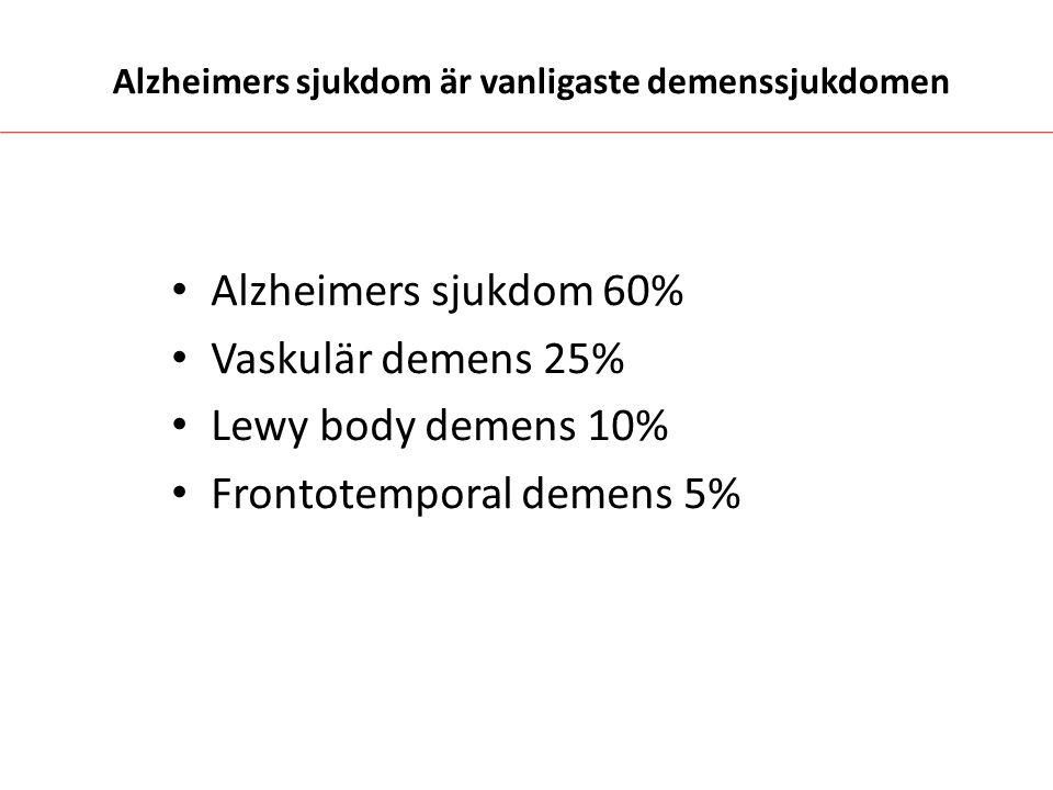 Alzheimers sjukdom är vanligaste demenssjukdomen Alzheimers sjukdom 60% Vaskulär demens 25% Lewy body demens 10% Frontotemporal demens 5%