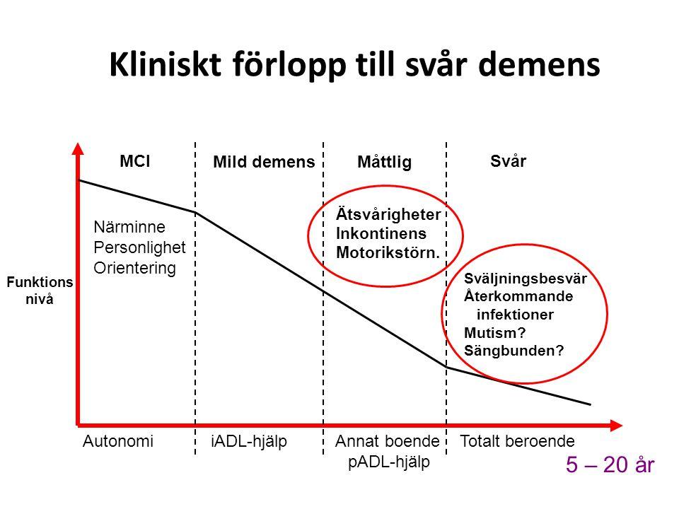 5 – 20 år Funktions nivå Autonomi iADL-hjälp Annat boende Totalt beroende pADL-hjälp Närminne Personlighet Orientering Ätsvårigheter Inkontinens Motor