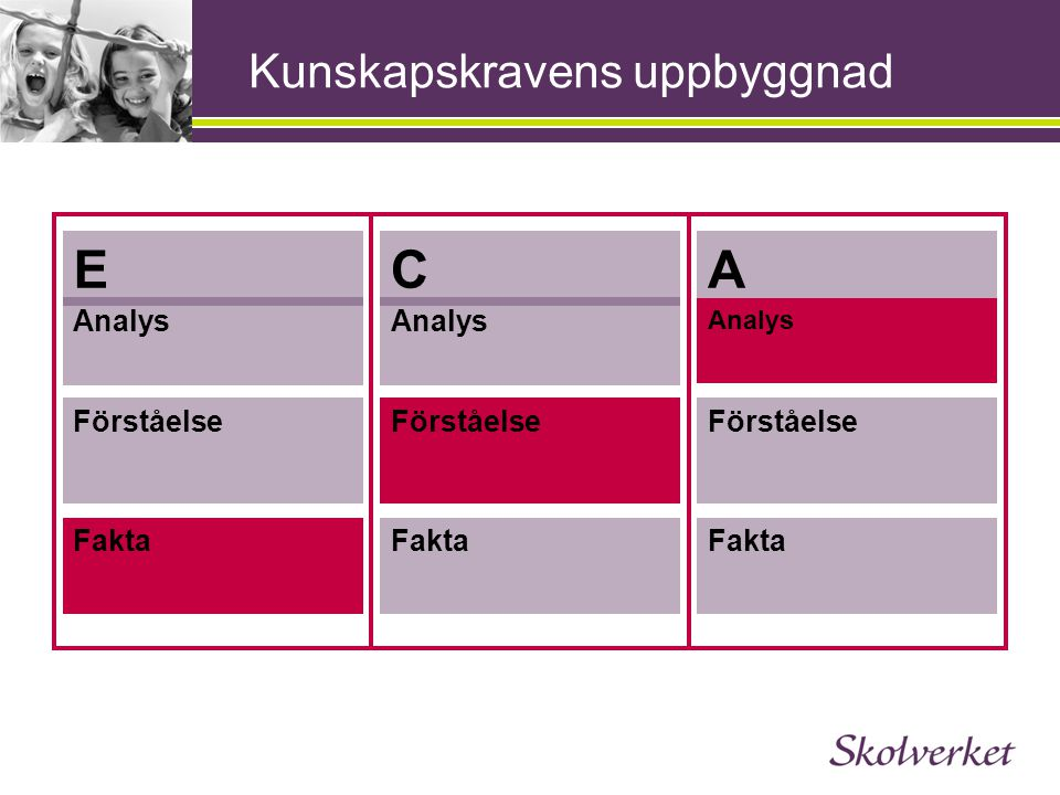 Kunskapskravens uppbyggnad ECA Analys Förståelse Fakta Fakta Förståelse Analys