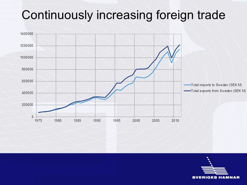 Part of people's journey Approximately 29 million people travel via Swedish ports