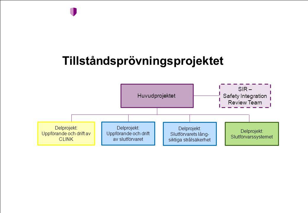Tillståndsprövningsprojektet Huvudprojektet Delprojekt: Uppförande och drift av CLINK Delprojekt: Uppförande och drift av slutförvaret Delprojekt: Slu