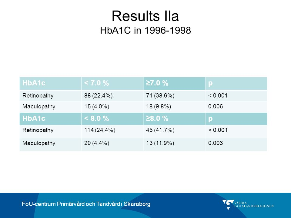 FoU-centrum Primärvård och Tandvård i Skaraborg HbA1c< 7.0 %≥7.0 %p Retinopathy88 (22.4%)71 (38.6%)< 0.001 Maculopathy15 (4.0%)18 (9.8%)0.006 HbA1c< 8