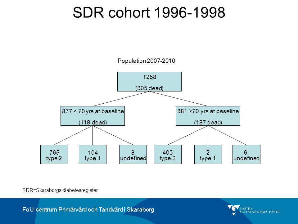 FoU-centrum Primärvård och Tandvård i Skaraborg SDR cohort 1996-1998 1258 (305dead) 381≥70yrs at baseline (187dead) 877 < 70yrs at baseline (118dead)