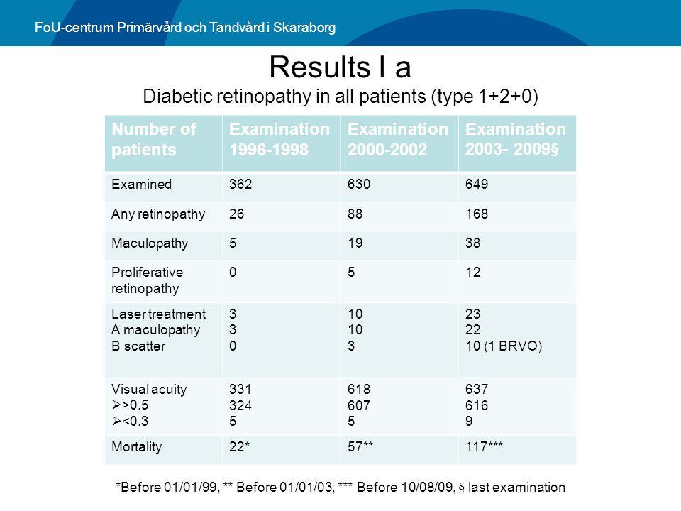 FoU-centrum Primärvård och Tandvård i Skaraborg Results I a Diabetic retinopathy in all patients (type 1+2+0) *Before 01/01/99, ** Before 01/01/03, **