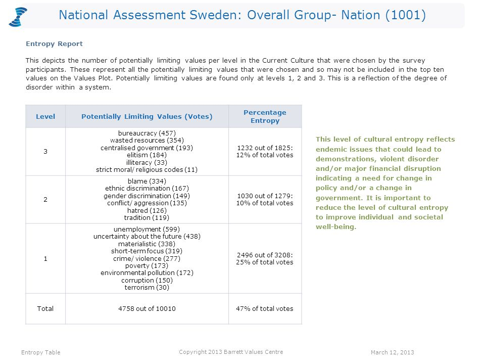National Assessment Sweden: Overall Group- Nation (1001) This depicts the number of potentially limiting values per level in the Current Culture that were chosen by the survey participants.