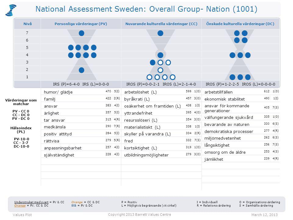 National Assessment Sweden: Overall Group- Nation (1001) CTS = 42-21-37 Entropi = 6% CTS = 21-16-63 Entropi = 47% Personliga värderingar CTS = 42-25-33 Entropi = 1% Values distribution March 12, 2013 Copyright 2013 Barrett Values Centre Positiva värderingar Värderingar som kan vara begränsande Nuvarande kulturella värderingar Önskade kulturella värderingar C T S 2 1 3 4 5 6 7 C = Gemensamt goda T = Förändring S = Egenintresse